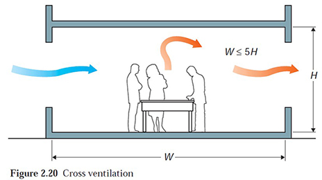 Automatic Natural Ventilation Simple Or Complicated Abec